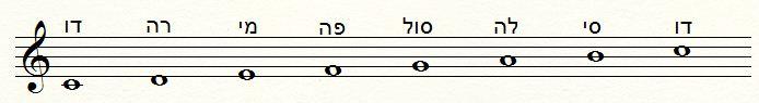 רשימת הצלילים מדו נמוך ועד דו גבוה